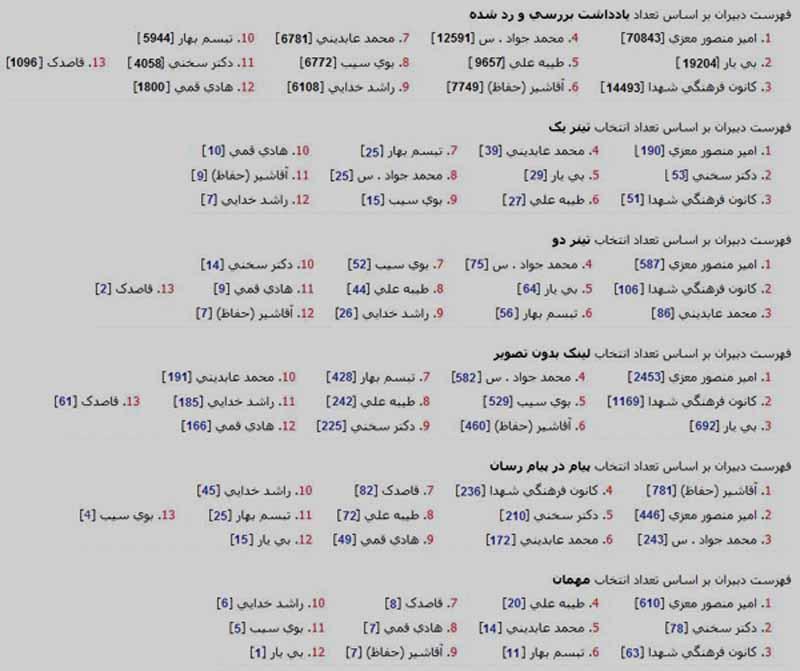 گزارش عملکرد دبیران دوره دوم مجله پارسی نامه