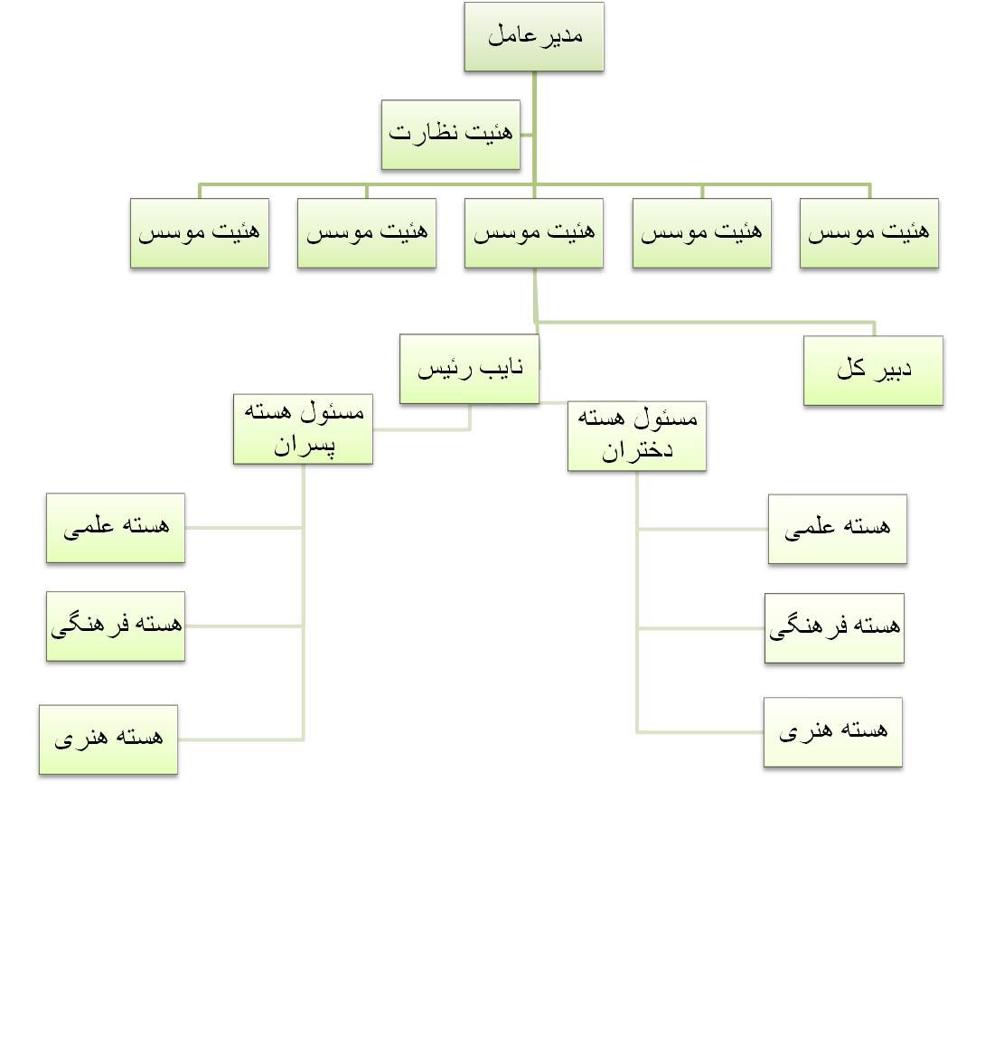 untitled - الگوریتمی از مدل و چارت سازمان های مختلف....*Organization Chart* - متا